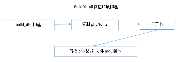 builddistall
